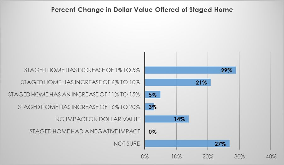 seniors, selling home, increased home value because of staging